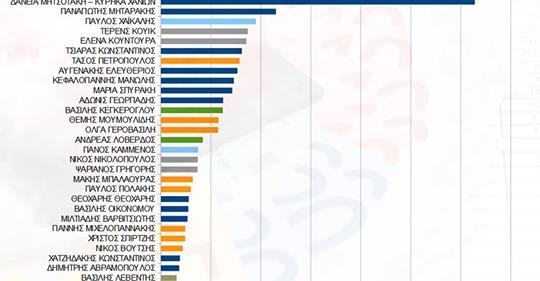 Photo of Δειτε πόσα χρωστάει  σε δάνεια η αφρόκρεμα των πολιτικών