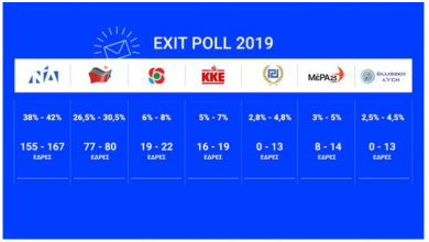 Photo of Με αυτοδυναμία η ΝΔ και 7κοματική βουλή δείχνει το κοινό Exit poll