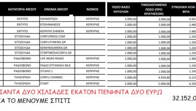 Photo of 34.632 χιλ.ευρω για το Μένουμε σπίτι στα Μέσα της Κέρκυρας..Η Λίστα του νησιού.